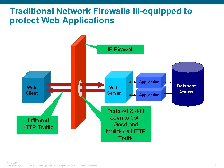 Traditional Network Firewalls ill-equipped to protect Web Applications IP Firewall Application Web Client Web