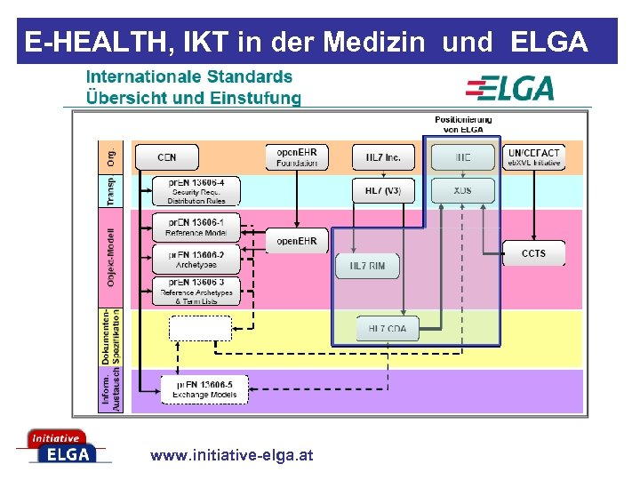 E-HEALTH, IKT in der Medizin und ELGA www. initiative-elga. at