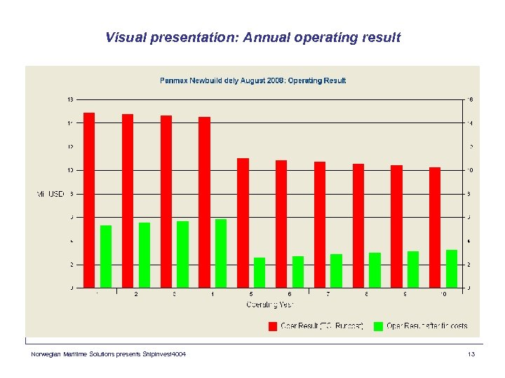 Visual presentation: Annual operating result Norwegian Maritime Solutions presents Shipinvest 4004 13