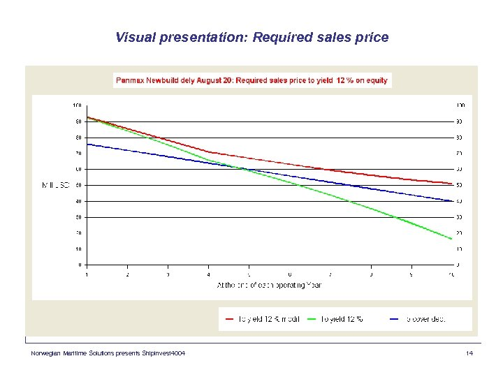 Visual presentation: Required sales price Norwegian Maritime Solutions presents Shipinvest 4004 14