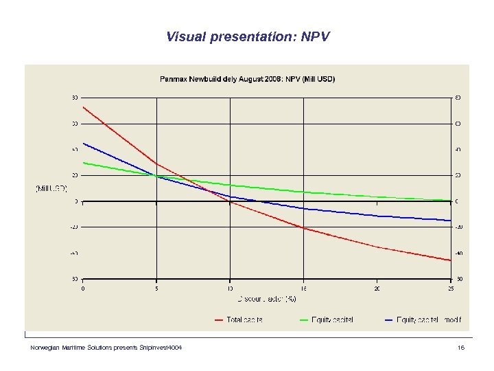 Visual presentation: NPV Norwegian Maritime Solutions presents Shipinvest 4004 16