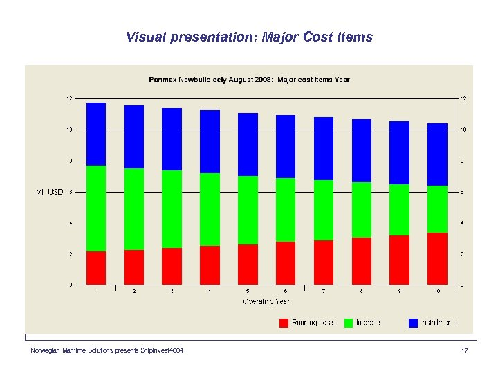 Visual presentation: Major Cost Items Norwegian Maritime Solutions presents Shipinvest 4004 17