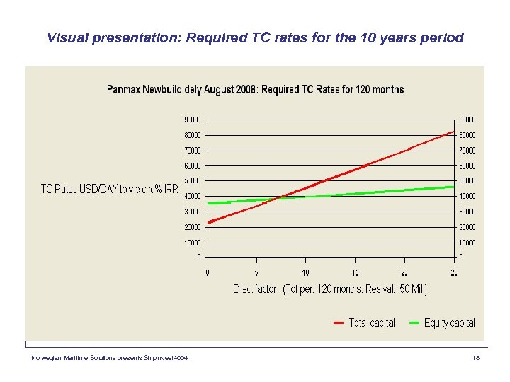 Visual presentation: Required TC rates for the 10 years period Norwegian Maritime Solutions presents