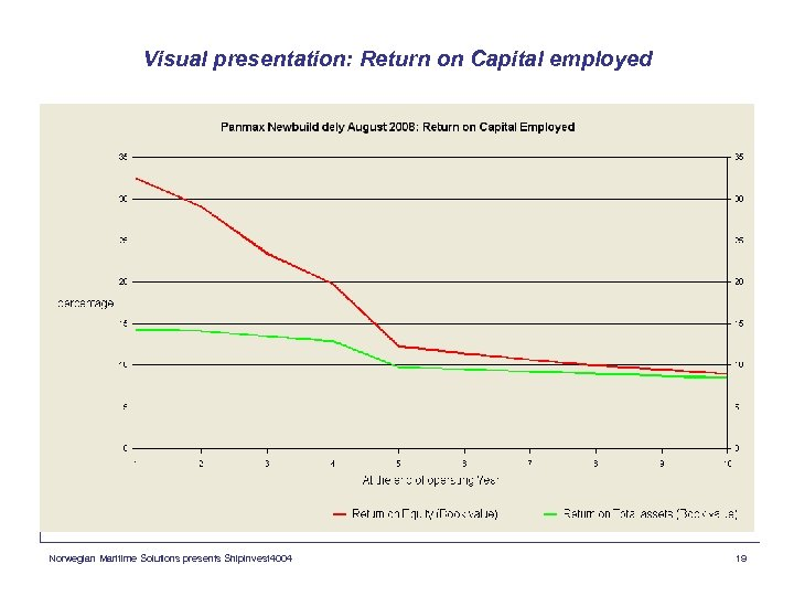 Visual presentation: Return on Capital employed Norwegian Maritime Solutions presents Shipinvest 4004 19