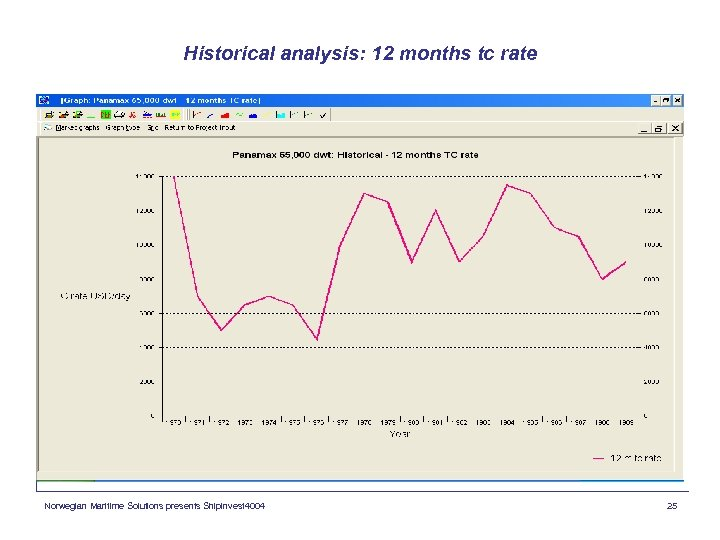 Historical analysis: 12 months tc rate Norwegian Maritime Solutions presents Shipinvest 4004 25