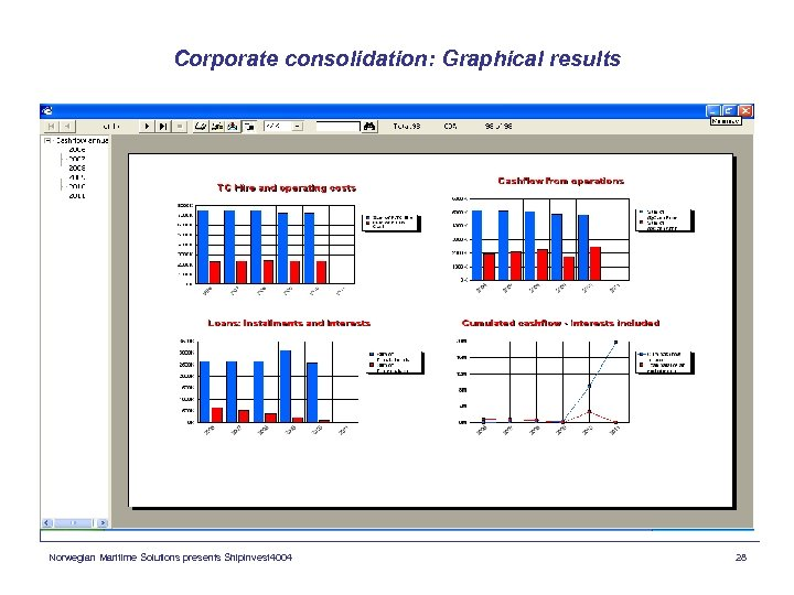 Corporate consolidation: Graphical results Norwegian Maritime Solutions presents Shipinvest 4004 28