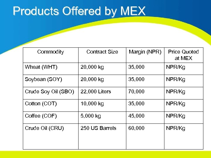 Products Offered by MEX Commodity Contract Size Margin (NPR) Price Quoted at MEX Wheat