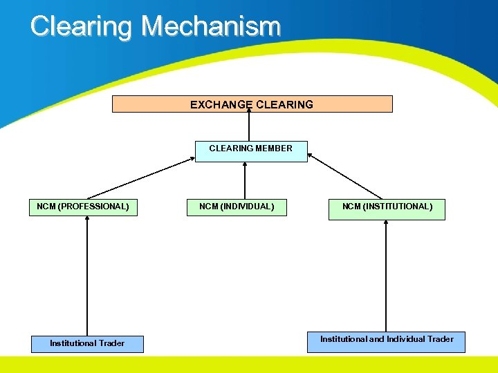 Clearing Mechanism EXCHANGE CLEARING MEMBER NCM (PROFESSIONAL) Institutional Trader NCM (INDIVIDUAL) NCM (INSTITUTIONAL) Institutional