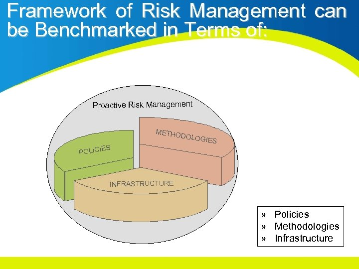 Framework of Risk Management can be Benchmarked in Terms of: Proactive Risk Management METHO