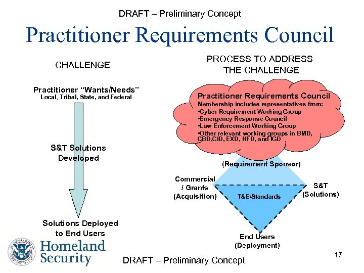 "DRAFT – Preliminary Concept Practitioner Requirements Council PROCESS TO ADDRESS THE CHALLENGE Practitioner ""Wants/Needs"""