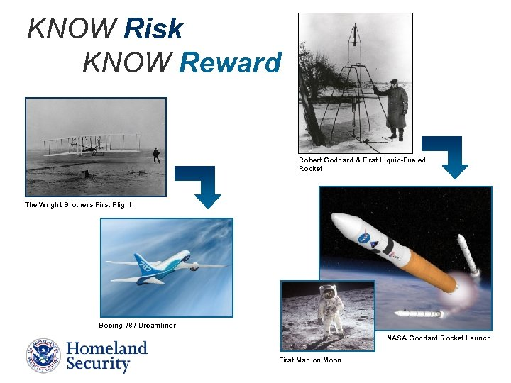 KNOW Risk KNOW Reward Robert Goddard & First Liquid-Fueled Rocket The Wright Brothers First