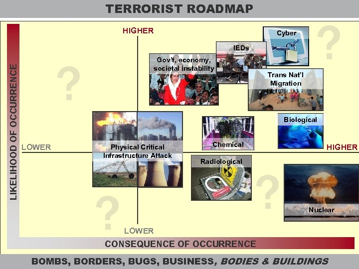 TERRORIST ROADMAP HIGHER Cyber LIKELIHOOD OF OCCURRENCE IEDs ? Gov't, economy, societal instability ?