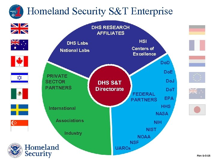 Homeland Security S&T Enterprise DHS RESEARCH AFFILIATES HSI DHS Labs Centers of Excellence National