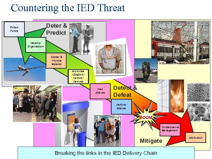 Countering the IED Threat Deter & Predict Obtain Funds Develop Organization Gather & Provide