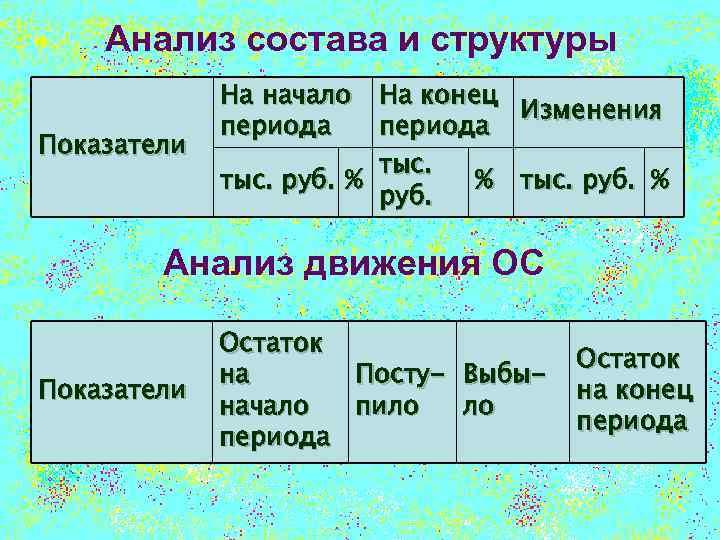 Анализ состава и структуры Показатели На начало На конец Изменения периода тыс. руб. %