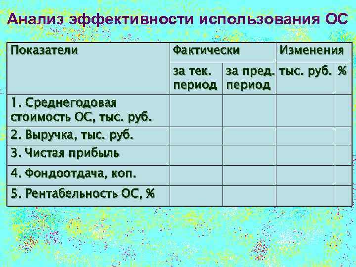 Анализ эффективности использования ОС Показатели 1. Среднегодовая стоимость ОС, тыс. руб. 2. Выручка, тыс.