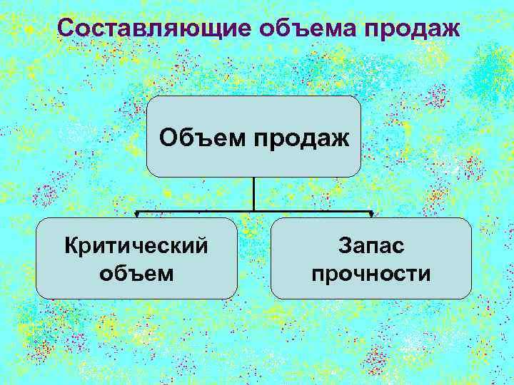 Составляющие объема продаж Объем продаж Критический объем Запас прочности