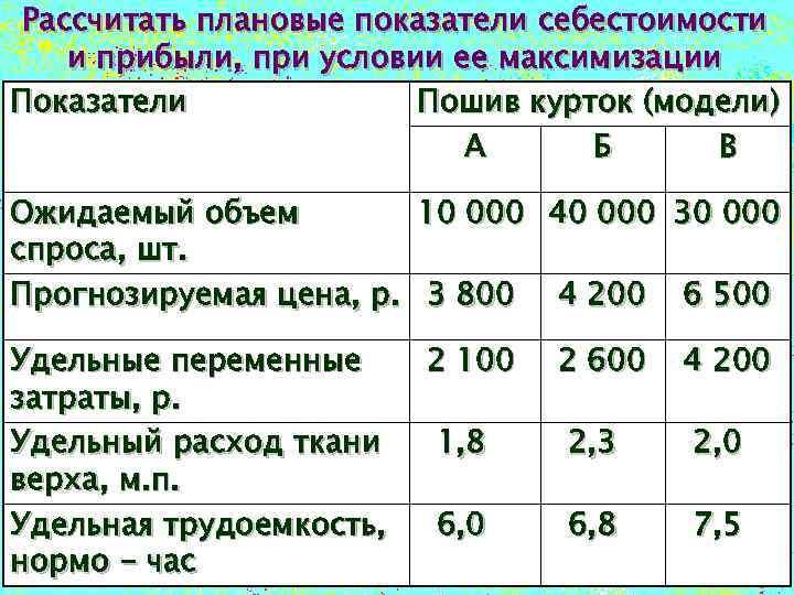 Рассчитать плановые показатели себестоимости и прибыли, при условии ее максимизации Показатели Пошив курток (модели)