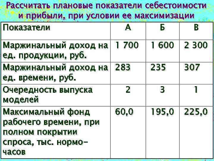 Рассчитать плановые показатели себестоимости и прибыли, при условии ее максимизации Показатели А Б В