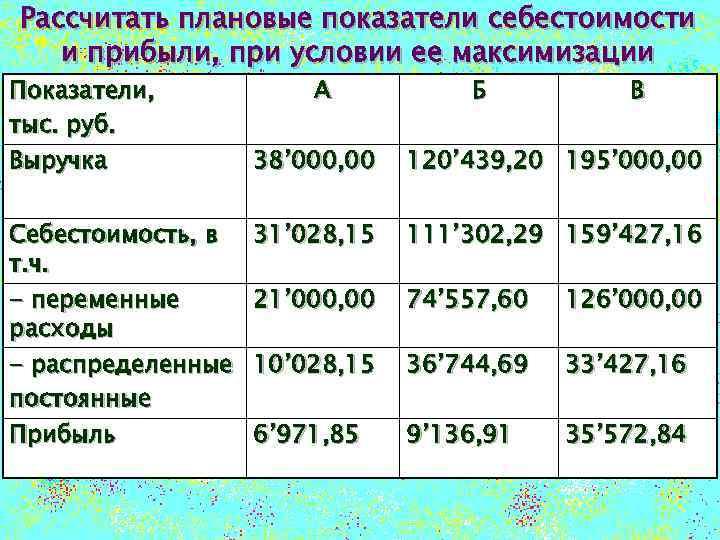 Рассчитать плановые показатели себестоимости и прибыли, при условии ее максимизации Показатели, тыс. руб. Выручка
