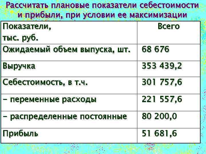 Рассчитать плановые показатели себестоимости и прибыли, при условии ее максимизации Показатели, Всего тыс. руб.