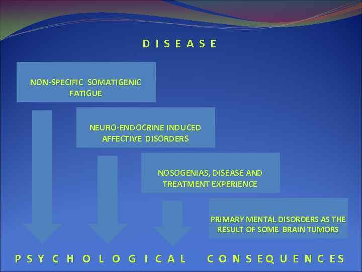 D I S E A S E NON-SPECIFIC SOMATIGENIC FATIGUE NEURO-ENDOCRINE INDUCED AFFECTIVE DISORDERS