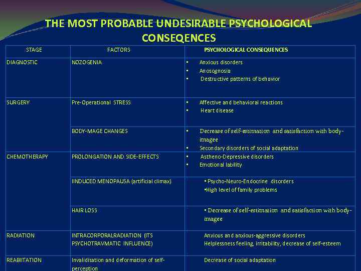 THE MOST PROBABLE UNDESIRABLE PSYCHOLOGICAL CONSEQENCES STAGE FACTORS PSYCHOLOGICAL CONSEQUENCES DIAGNOSTIC NOZOGENIA • •