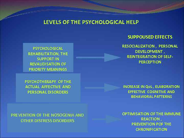 LEVELS OF THE PSYCHOLOGICAL HELP SUPPOUSED EFFECTS PSYCHOLOGICAL REHABILITATION, THE SUPPORT IN REVALIDISATION OF