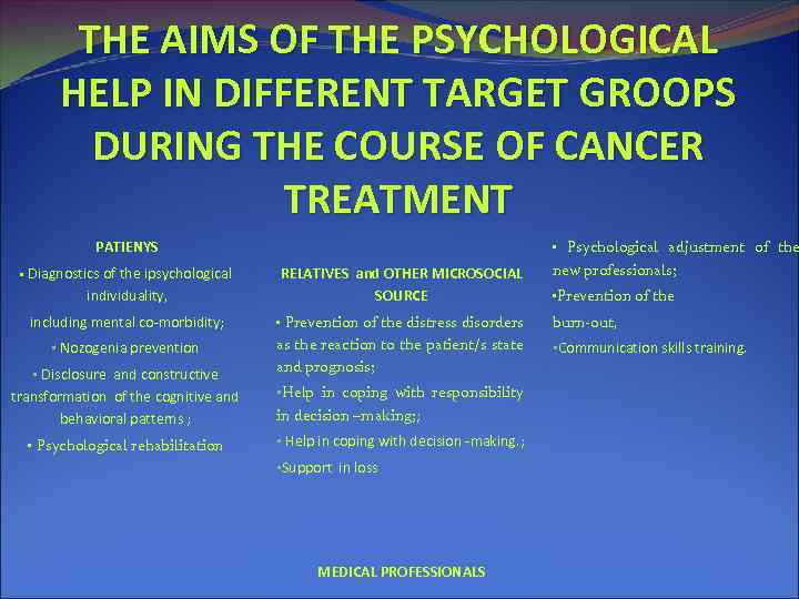 THE AIMS OF THE PSYCHOLOGICAL HELP IN DIFFERENT TARGET GROOPS DURING THE COURSE OF