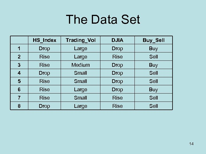 The Data Set HS_Index Trading_Vol DJIA Buy_Sell 1 Drop Large Drop Buy 2 Rise
