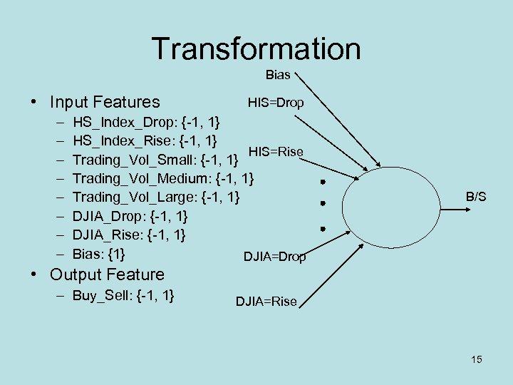 Transformation Bias • Input Features – – – – HIS=Drop HS_Index_Drop: {-1, 1} HS_Index_Rise: