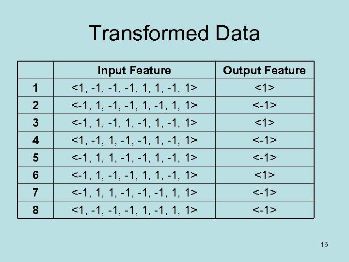 Transformed Data 1 2 3 Input Feature <1, -1, -1, 1, 1, -1, 1>