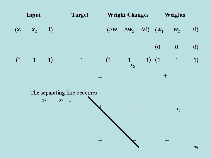 Input (1 x 2 1 1) 1) Weight Changes Weights w 2 θ) (0