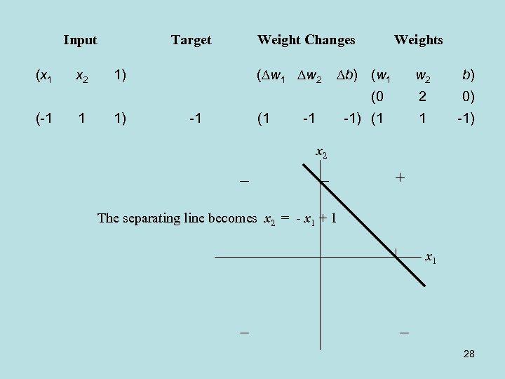 Input (x 1 Weight Changes ( w 1 w 2 1 1) Weights b)