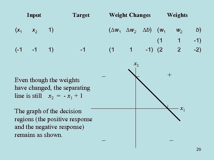 Input (x 1 Weight Changes ( w 1 w 2 -1 1) Weights b)