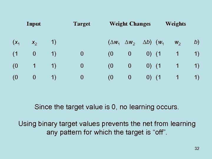 Input Target Weight Changes ( w 1 w 2 Weights b) (w 1 w