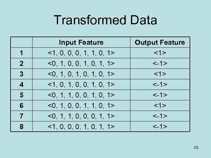 Transformed Data 1 2 3 Input Feature <1, 0, 0, 0, 1, 1, 0,