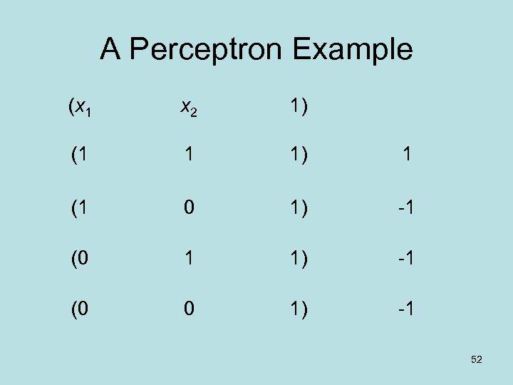 A Perceptron Example (x 1 x 2 1) (1 1 1) 1 (1 0