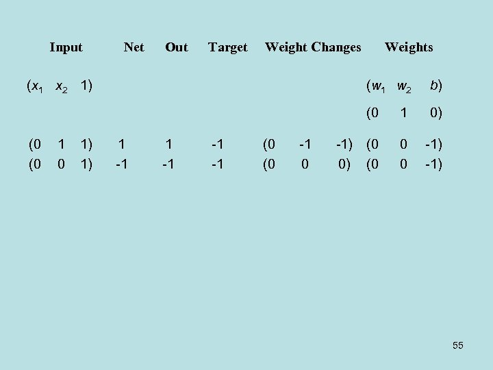 Input Net Out Target Weight Changes (x 1 x 2 1) Weights 1 0