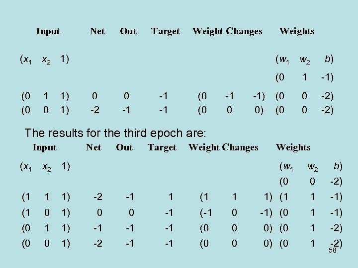 Input Net Out Target Weight Changes Weights (x 1 x 2 1) (w 1