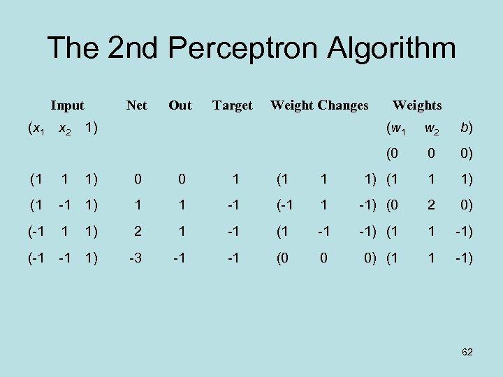 The 2 nd Perceptron Algorithm Input (x 1 Net Out Target Weight Changes x