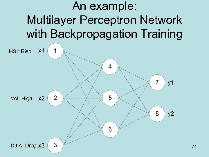 An example: Multilayer Perceptron Network with Backpropagation Training HSI=Rise Vol=High DJIA=Drop 74