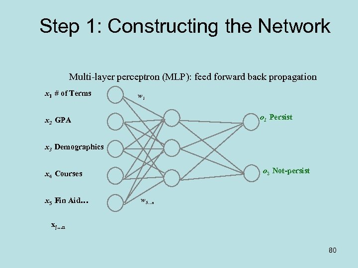 Step 1: Constructing the Network Multi-layer perceptron (MLP): feed forward back propagation x 1