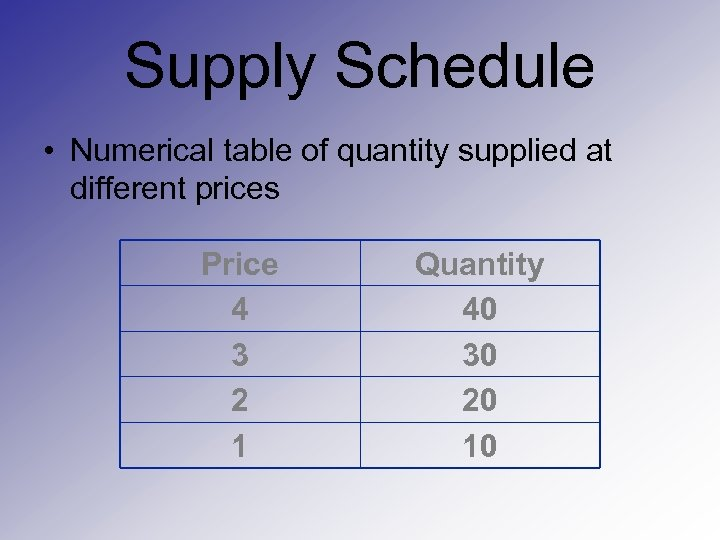 Supply Schedule • Numerical table of quantity supplied at different prices Price 4 3