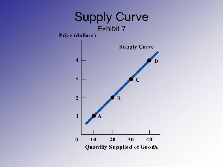 Supply Curve Exhibit 7