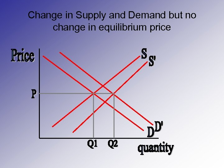 Change in Supply and Demand but no change in equilibrium price
