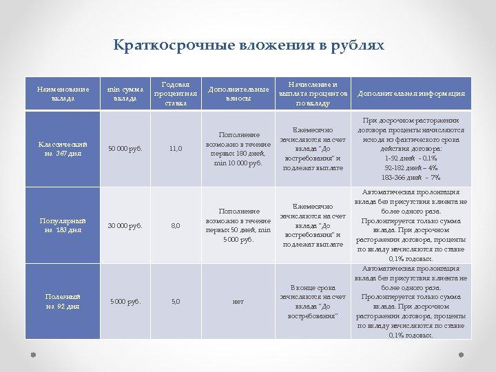 Краткосрочные вложения в рублях Наименование вклада min сумма вклада Классический 50 000 руб. на