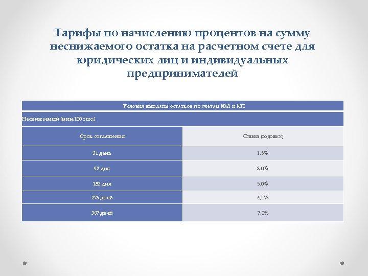 Тарифы по начислению процентов на сумму неснижаемого остатка на расчетном счете для юридических лиц