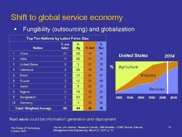 Shift to global service economy § Fungibility (outsourcing) and globalization Top Ten Nations by