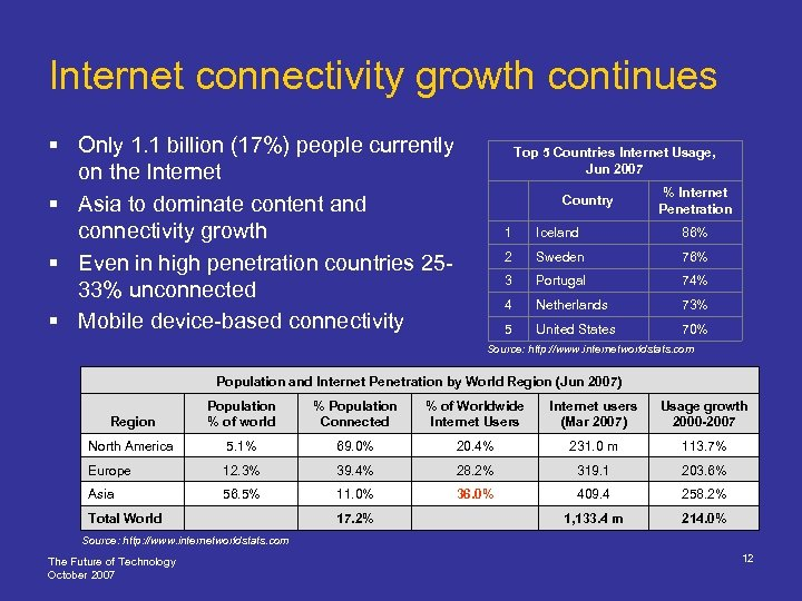 Internet connectivity growth continues § Only 1. 1 billion (17%) people currently on the